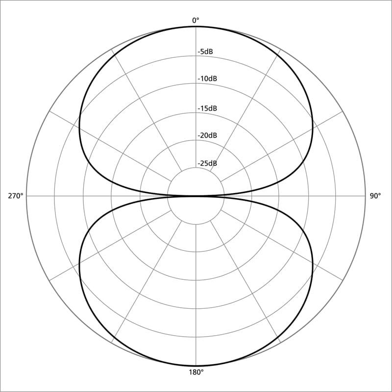 Bi-Directional Polar Pattern
