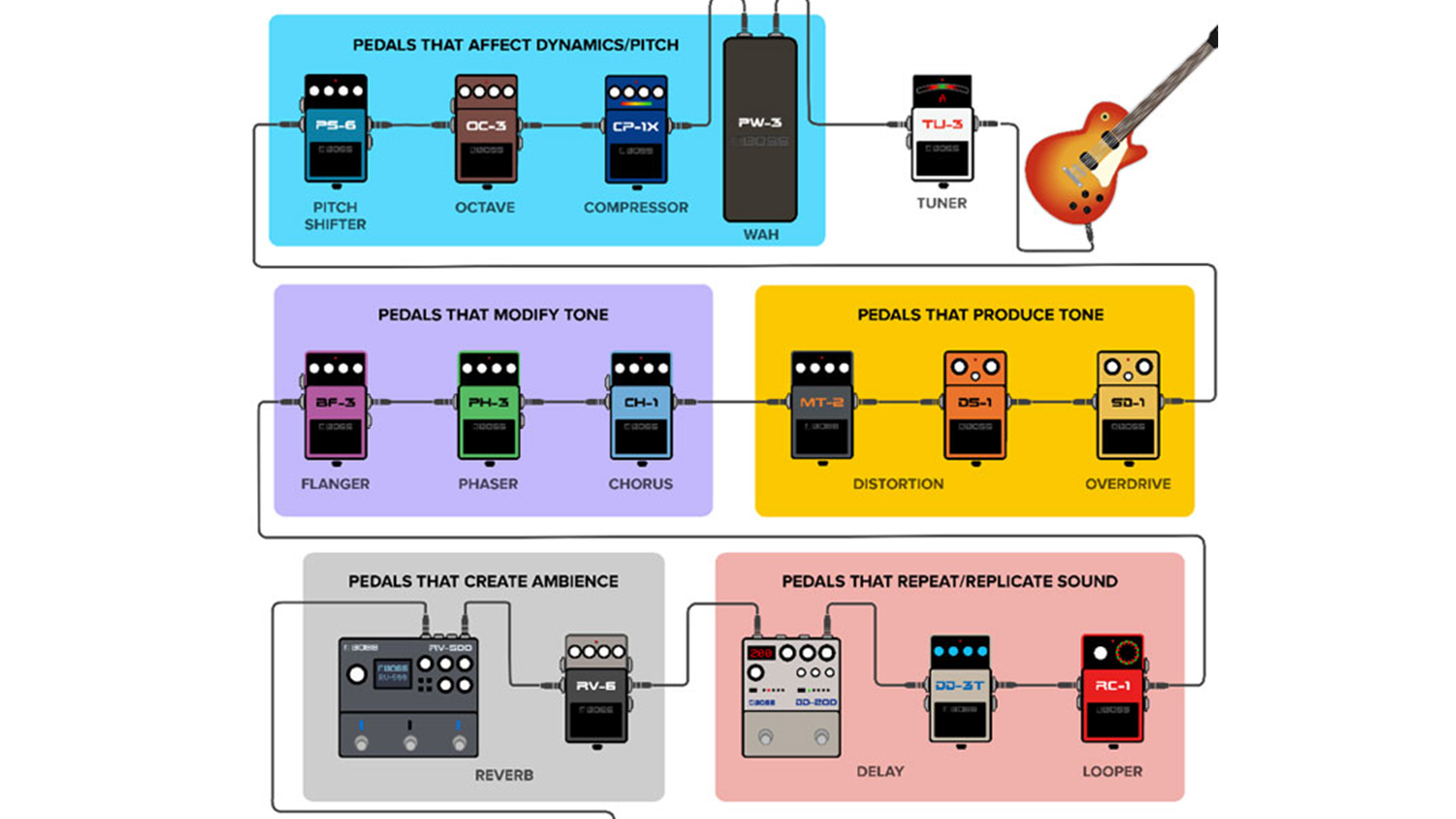pedal chain routing